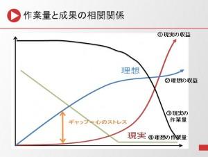 成果-作業量関係図