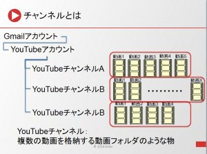 YouTubeアカウント_チャンネル